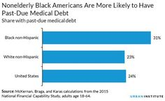 Nonelderly (18 to 64) Black Americans Are More Likely to Have Past-Due Medical Debt  Source: McKernan, Braga, and Karas calculations from the 2015 National Financial Culpability Study