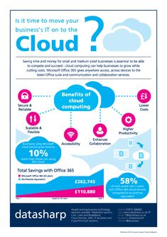 Find out why you should be using the Cloud!