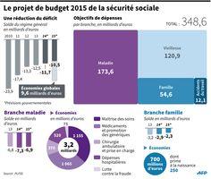 INFOGRAPHIE - Budget de la Sécurité sociale 2015 : 9,6 milliards d'économies espérés - RTL.fr