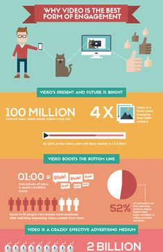 Ever wondered why videos are the best form of engagement?