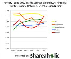 Want to track your own traffic trends? Check out Shareaholic Analytics. Over the past six months we've been tracking the referral traffic trends… Marketing Digital, Content Marketing, Social Media Marketing, Marketing Communications, Social Networks, Business Marketing, Email Marketing, Online Business, Web Social