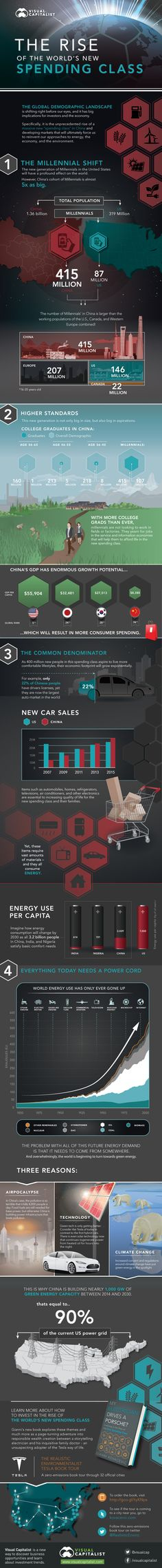 The Rise of the World's New Spending Class #infographic #Marketing #Millennials…