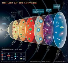 """""""Is physics universal? Big Bang Nucleosynthesis shows that the laws minutes after the Big Bang are nearly identical to those today. Astronomy Facts, Astronomy Science, Space And Astronomy, Astronomy Posters, Astronomy Quotes, Astronomy Tattoo, Astronomy Pictures, Hubble Space, Space Telescope"""