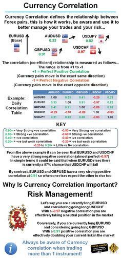 #ForexUseful - Currency Correlation defines the relationship between Forex pairs, this is how it works, be aware and use it to better manage your trades and your risk… {More on Trading|Successful trading|Trade erfolgreich|FOREX-Trading|Forex-Analysis} on