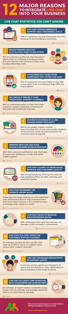 12 Major Reasons to Integrate Live Chat into Your Business (Infographic) Earn Extra Money Online, Online Surveys That Pay, Online Income, Online Earning, Earning Money, Make Money Fast, How To Get Money, How To Find Out, Business Major