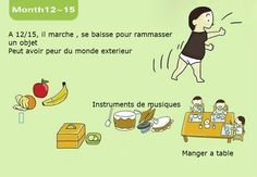 12/15 mois - Le développement de l'enfant 0-3ans #montessori