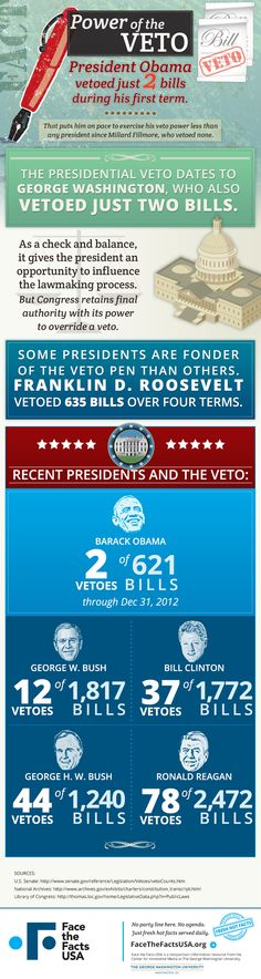 http://www.facethefactsusa.org/facts/veto-presidents-power-just-say-no-seldom-used/