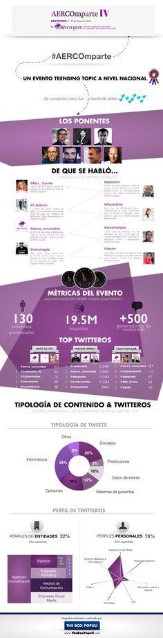 Infografía con los datos más relevantes de la IV edición de #AERCOmparte. Trending Topic, Web Design, Social Media, Organization, Reading, Box, Summary, Getting Organized, Organisation