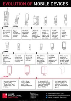 Infographic from the Mobile World Capital team on the evolution of the mobile device!