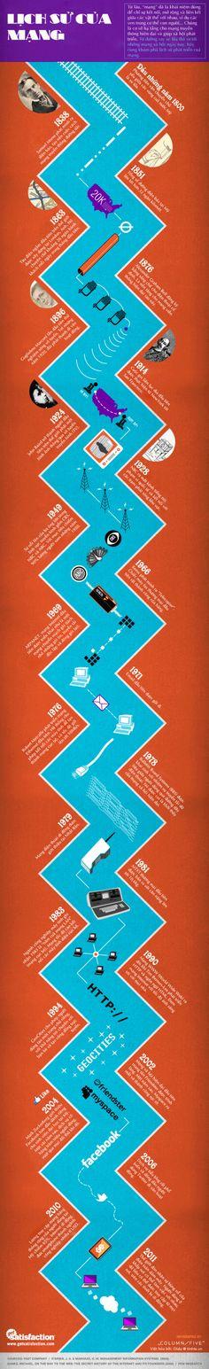 Lịch sử của mạng