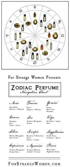 Perfume Guides – For Strange Women
