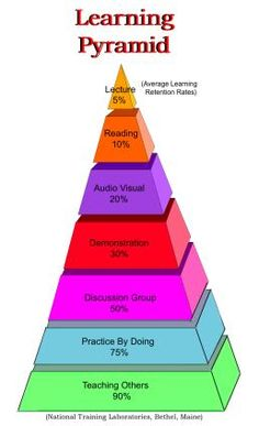 The Geniuses / Blooms Taxonomy