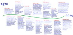 Timeline for Treaty Alliance Website.png this is probably one of the most important items a person could read today.