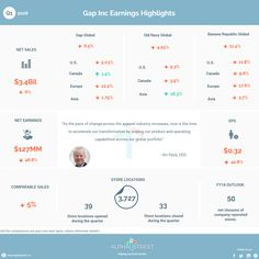 The Gap, Inc. (NYSE: GPS) Q1 2016 Earnings Infographic alphastreet.co