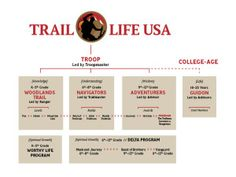Trail Life USA's ranking system. My boy is finishing the Woodlands Trail now...