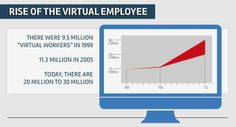 There are about 20 million more virtual workers now than there were in 1999. -AK