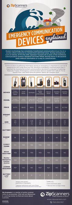 BACKWOODS SURVIVAL BLOG: Emergency Communication Devices Explained