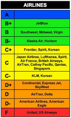 airline rankings ... vote with your wallet!