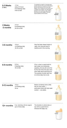 The formula feeding guide: | 23 Incredibly Helpful Diagrams For Moms-To-Be