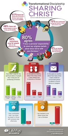 A great infographic from Lifeway on how people view evangelism.