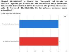 Risultato Sondaggio Politico su decadenza Berlusconi www.sondaggiando.it