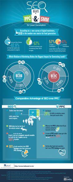SEO ist immer noch die Hauptquelle im Internet für neue Kontakte und potenzielle Kunden. #Infografic #Seo via www.indusnet.co.in/
