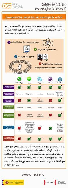 Seguridad de los servicios de mensajería móvil #infografia
