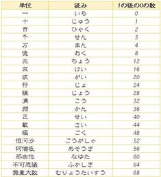大きな数 単位 Japanese Verbs, Japanese Phrases, Learning Methods, Hiragana, Math Class, Japanese Language, Study Tips, Kids Education, Trivia