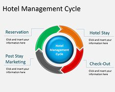 This Hotel Management slide design can be used by Hotel Revenue Managers and Hospitality professionals to make presentations in PowerPoint and present the hotel revenue management cycle to an audience
