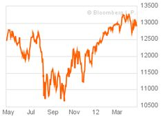 DOW JONES INDUS. AVG  Value 	12,927.20  Date: 24.4.2012