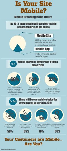 Is Your Site Mobile? via @Colby Almond #Infographic
