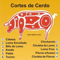 Cortes en la Carne del Cerdo