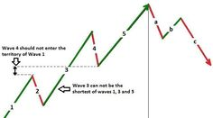 Swing Alpha - Elliot Wave Theory