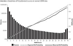 Figure 2. Goodness of fit (calibration) curve on scored 2008 data. Healthcare Policy, 9(3) February 2014: 68-79.doi:10.12927/hcpol.2014.23710