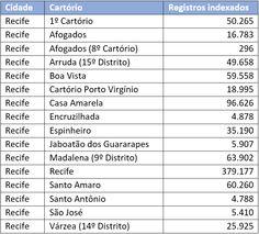 Brasil, Pernambuco, Registro Civil, 1804-2014 O FamilySearch acaba de publicar 218.074 novos registros indexados da coleção Brasil, Pernambuco, Registro Civil, 1804-2014. Essa publicação aumenta o número total de registros indexados para 877.618 registros. A tabela anexa inclui todas as localidades para as quais existem registros indexados nessa coleção. Muito obrigado aos voluntários que colaboram de maneira desprendida para a indexação do Registro Civil do Brasil. Para pesquisar nessa…