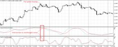 Stochastic trading strategy for technical experienced binary option traders Put options buying