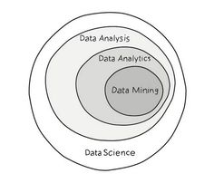 The difference between #DataScience, #BigData Analysis, #Analytics, #DataMining: http://bit.ly/1EgitKK  via @ontheio