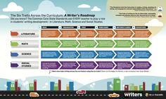The Six Traits Across the Curriculum: A Writer's Roadmap #weareteachers #infographics