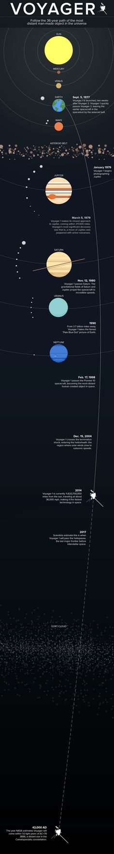 INFOGRAPH ~ Mapping Voyager 1's Incredible 36-Year Mission Through Space