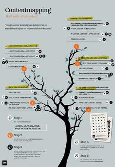 Contentmapping: vergroot het bereik & verleng de levensduur van je content - Frankwatching (Je hebt er wel verdomd dikke content voor nodig!)