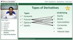 What are Derivatives | ApnaCourse
