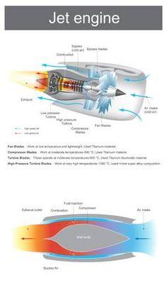 Gas turbine jet engine diagram Images Jet engine