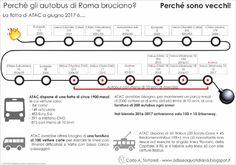 Perchè bruciano così tanti autobus a Roma?