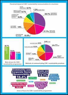 La responsabilidad social y las empresas- Grayling Pulse Report 2013.