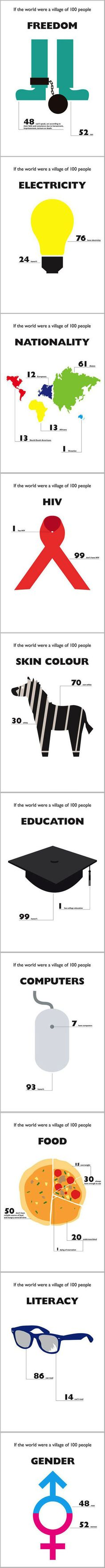 If the world was a village of 100 people, this is how it would breakdown.