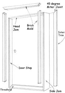 Dressing Up Windows And Doors Extreme How To Turrahmen Wohnen Verkleidung