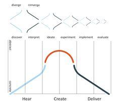 Design thinking in het onderwijs Design Thinking Process, Design Process, Human Centered Design, Co Design, Service Design, Innovation, Infographic, Abstract, Creative