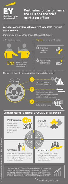 Our latest #EY thought-leadership, Partnering for performance Part 4: the CFO and the chief marketing officer (CMO), examines although the CFO-CMO relationship has become closer and more collaborative in the last three years, in many organizations it is not happening quickly enough to adapt to a digital world. CFO highlights a lack of common processes and continued cultural differences remain significant barriers to the relationship.
