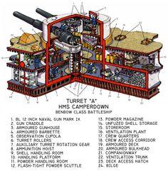 battleship cutaways - Recherche Google