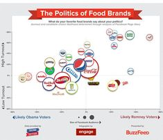 Food infographic  2 Charts That Explain What Your Food Says About Your Politics